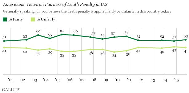 death penalty poll 2019