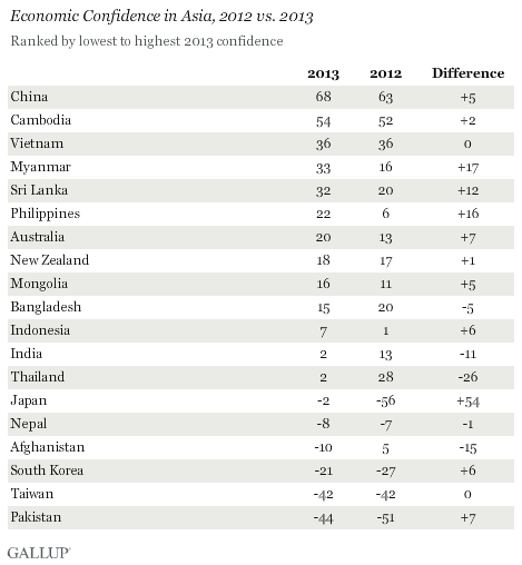 Economic Confidence in Asia, 2012 vs. 2013