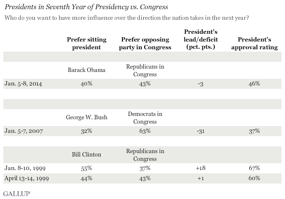 Presidents in 7th Year of Presidency vs. Congress