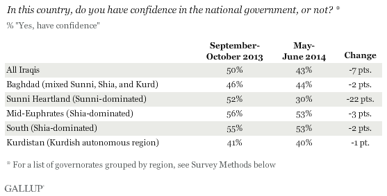 In this country, do you have confidence in the national government, or not? Among Iraqis by region, 2013 vs. 2014
