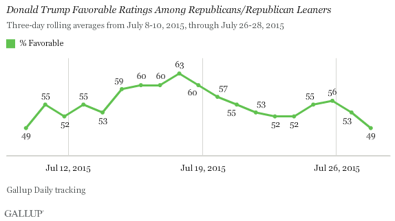 Donald Trump Favorable Ratings Among Republicans/Republican Leaners