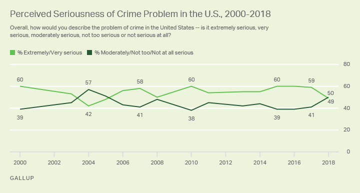 Line graph. The percentage of Americans who perceive crime as extremely or very serious fell to 50% this year.