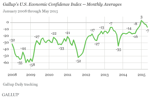 Gallup's U.S. Economic Confidence Index -- Monthly Averages, January 2008-May 2015