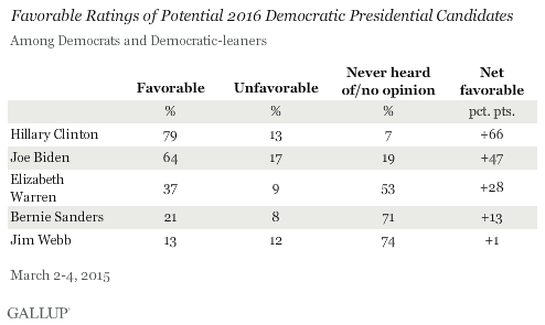 Favorable Ratings of Potential 2016 Democratic Presidential Candidates