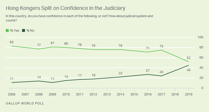 Line graph. Hong Kongers' confidence in the judiciary, 2006-2019.