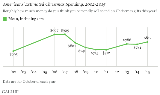 Americans' Estimated Christmas Spending, 2002-2015