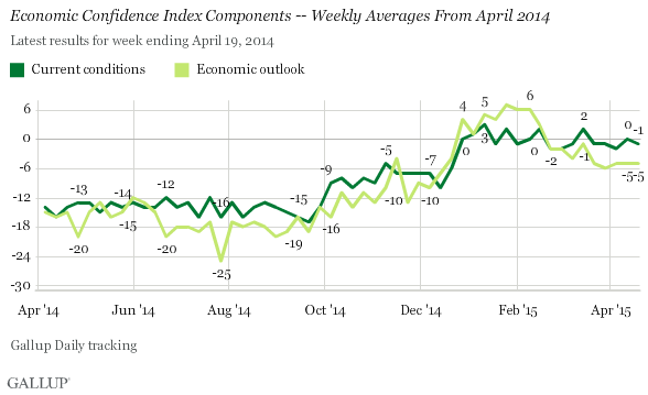Economic Confidence Index Components -- Weekly Averages From April 2014