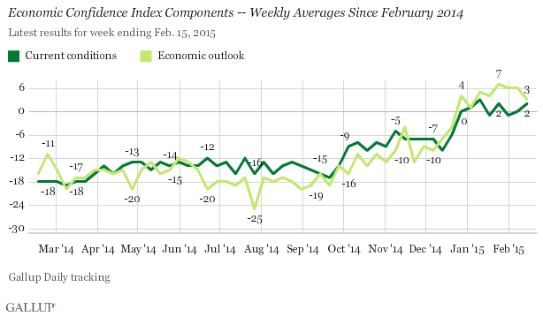 Economic Confidence Index Components -- Weekly Averages Since February 2014