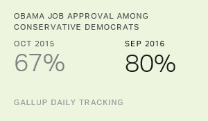 Obama Job Approval Up Most Among Conservative Democrats