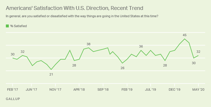 Line graph, February 2017-May 2020. Trend in percentage of Americans satisfied with way things are going in the U.S.
