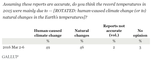 Assuming these reports are accurate, do you think the record temperatures in 2015 were mainly due to human-caused climate change or natural changes in the Earth's temperatures?