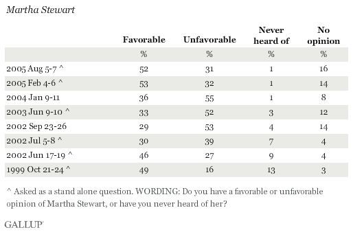 Favorable Ratings of Martha Stewart