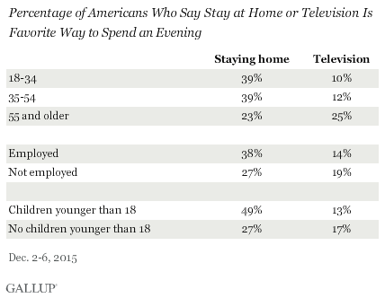 Percentage of Americans Who Say Stay at Home or Television Is Favorite Way to Spend an Evening