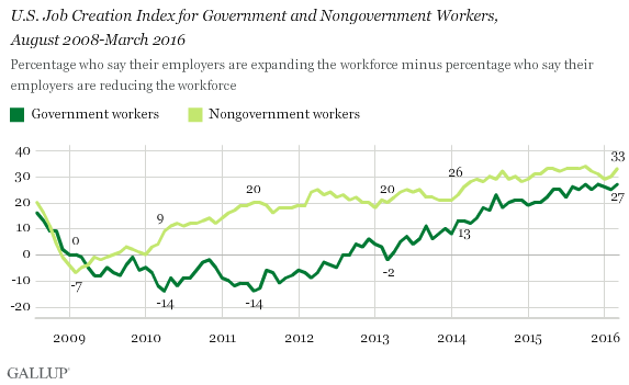 Trend: U.S. Job Creation Index for Government and Nongovernment Workers, August 2008-March 2016