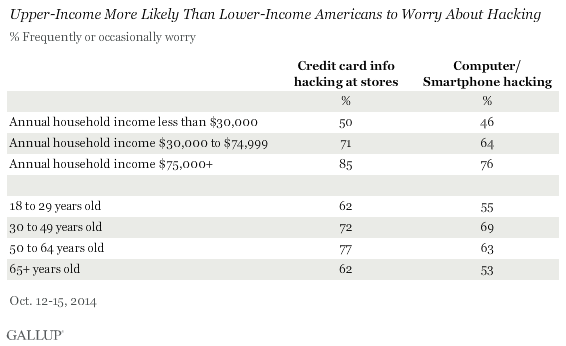 Upper-Income More Likely Than Lower-Income Americans to Worry About Hacking, October 2014