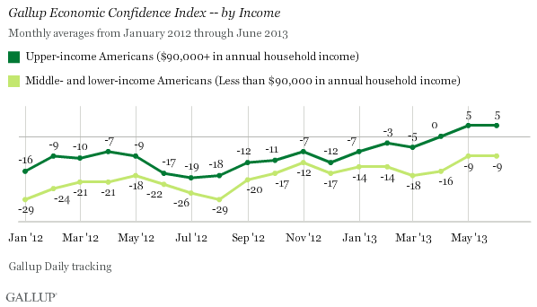 Economic Confidence Index, by Income