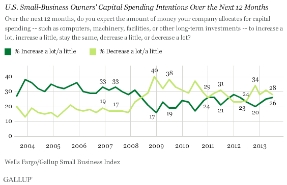 Trend: U.S. Small-Business Owners' Capital Spending Intentions Over the Next 12 Months