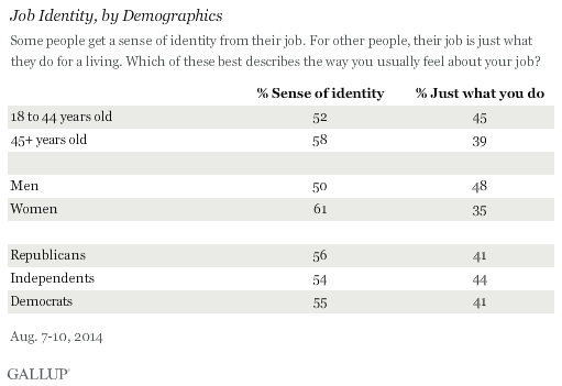 Job Identity, by Demographics
