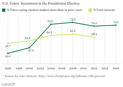 U.S. Voters' Investment in the Presidential Election