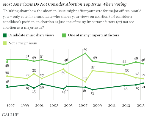 Most Americans Do Not Consider Abortion Top Issue When Voting