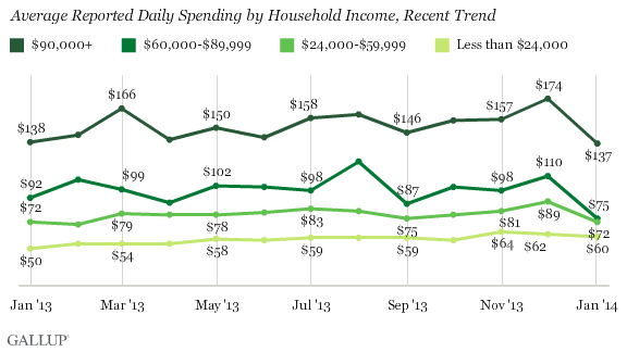 Average Reported Daily Spending by Household Income, Recent Trend