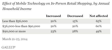 effect of mobile technology on in-person retail shopping, by annual household income