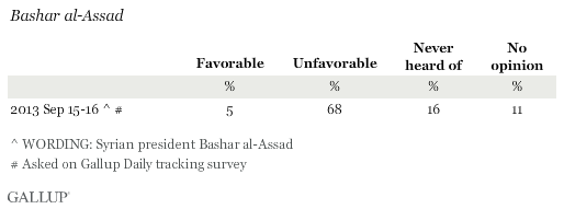 Favorability Ratings of Bashar al-Assad