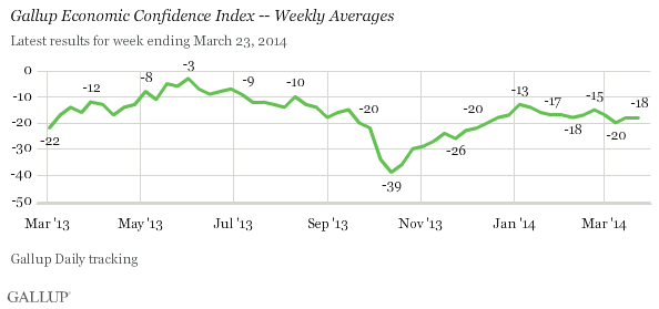 Gallup Economic Confidence Index -- Weekly Averages, March 2013-March 2014