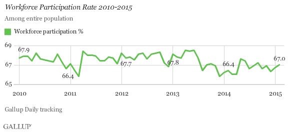 Feb2015_Graph2