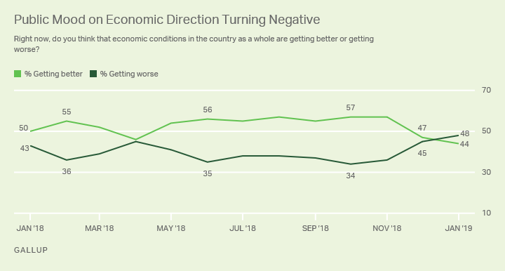 Line graph. Americans' opinions of whether the economy is getting better or worse.