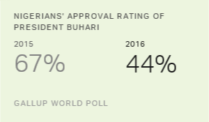 Nigerian President Buhari's Approval Drops in Second Year