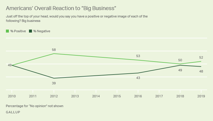 Line graph. Percentages of Americans rating big business positively versus negatively from 2010 to 2019.