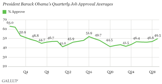 Trend: President Barack Obama's Quarterly Job Approval Averages