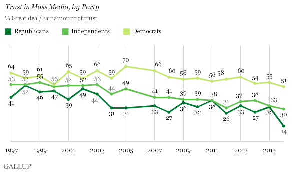 Americans' Trust in Mass Media Sinks to New Low