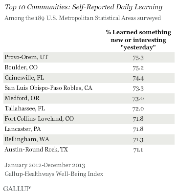 Self-Reported Daily Learning, Top 10 U.S. Metropolitan Statistical Areas, 2012-2013
