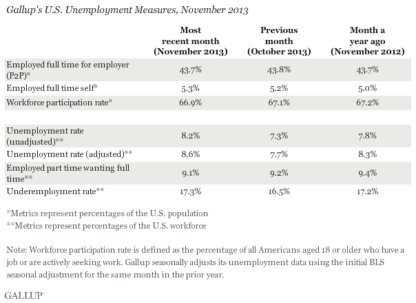 Gallup's U.S. Unemployment Measures, November 2013