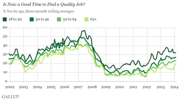 Trend: Is Now a Good Time to Find a Quality Job? By age