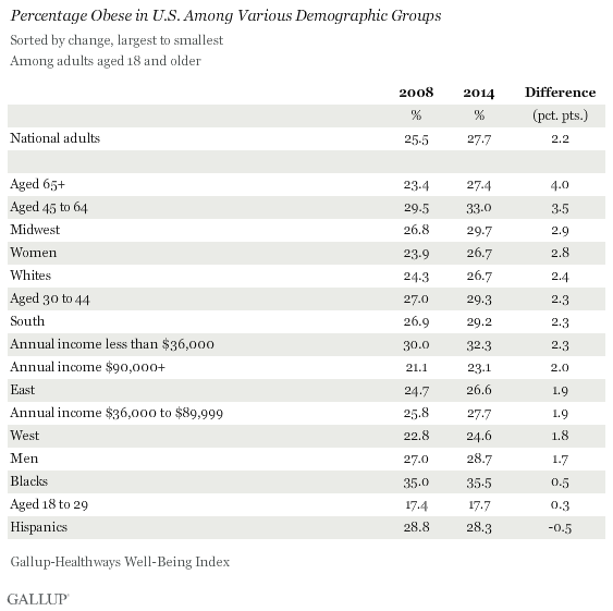 Percentage Obese in U.S. Among Various Demographic Groups, 2008 vs. 2014