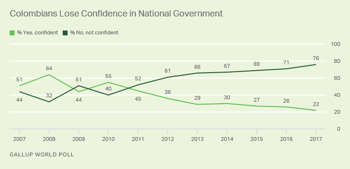 Line graph: Colombians' confidence in their national government declines to 22% confident (2017) from high of 55% in 2010.