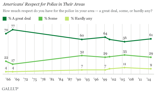 Trend: Americans' Respect for Police in Their Areas