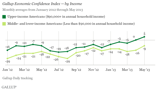 Gallup Economic Confidence Index by Income Level