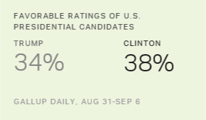 Clinton, Trump Favorable Ratings Remain Deflated