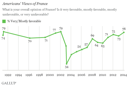 Trend: Americans' Views of France