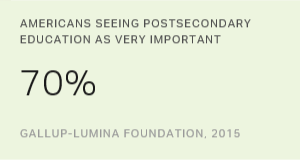 Americans Still Say Postsecondary Education Very Important