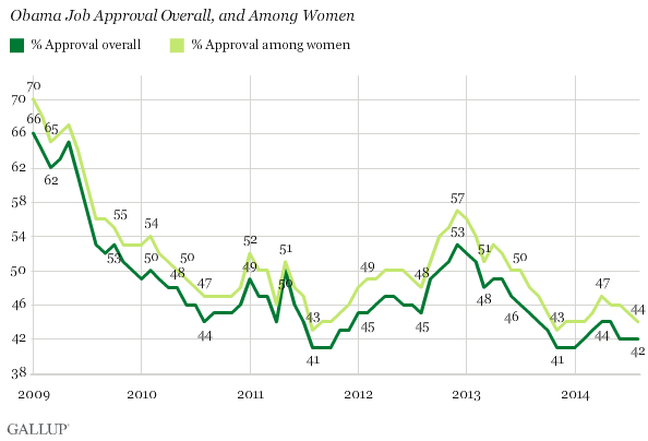 Gallup Poll: Obama job approval rate, and among women (2009-2014)