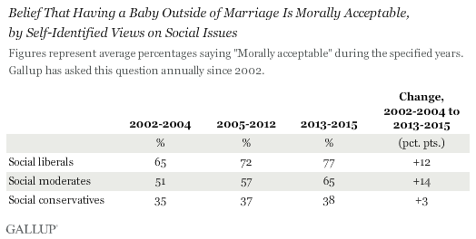 Belief That Having a Baby Outside of Marriage Is Morally Acceptable, \nby Self-Identified Views on Social Issues