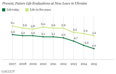 Výsledky průzkumu kvality života na Ukrajině za rok 2015 (křivka)