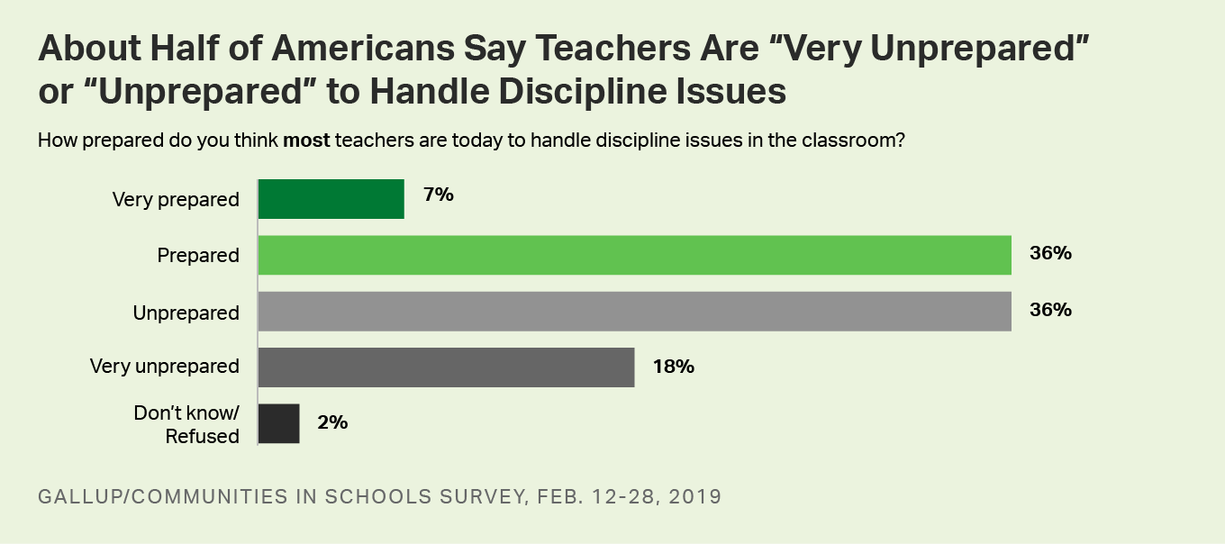 Bar graph. Americans perceptions of teachers' preparedness to handle discipline in the classroom.
