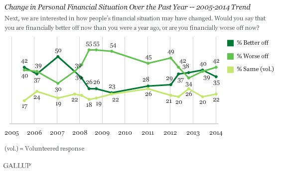 Change in Personal Financial Situation Over the Past Year -- 2005-2014 Trend