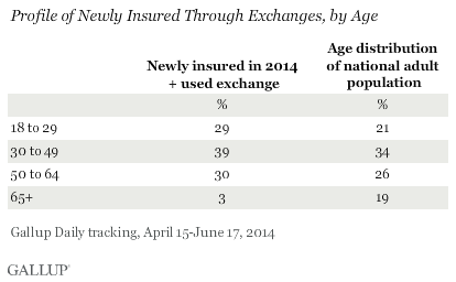 Profile of Newly Insured Through Exchanges, by Age